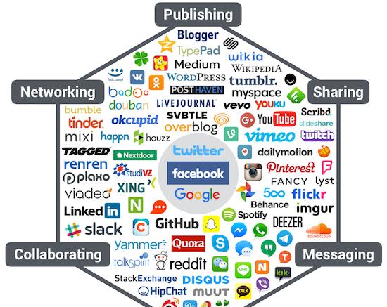 Bilan social media 2016